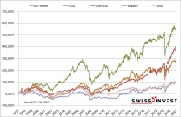 Börsenprognose